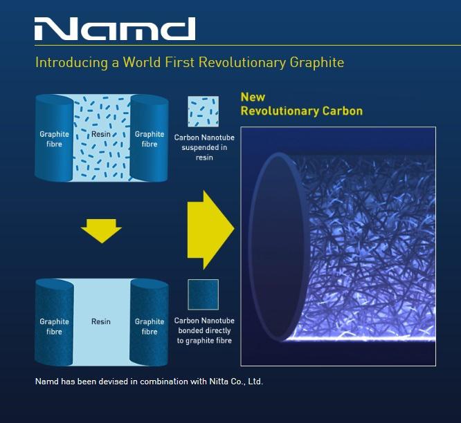 Yonex Technology Namd