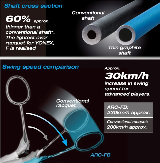 Yonex Technology Nanometric