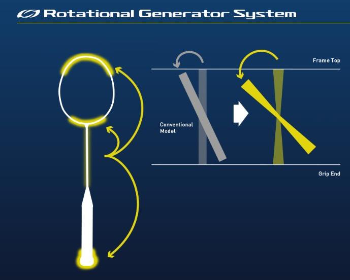 Yonex Technology Rotational Generator System
